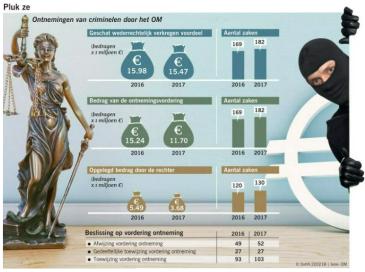 cijfers noord-nederland